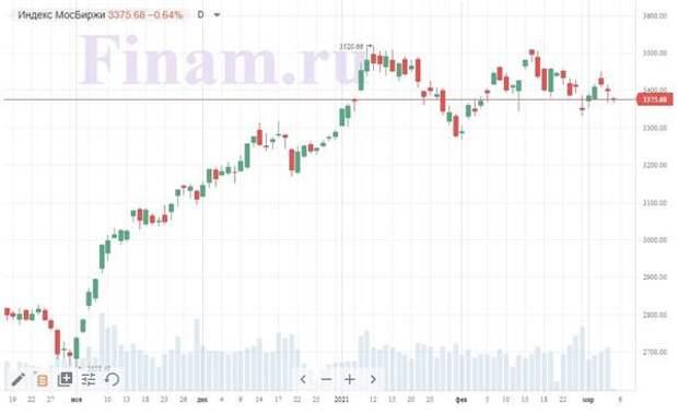 """Российский рынок открылся падением - продают бумаги """"Селигдара"""" и """"М.видео"""""""