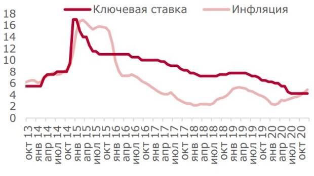 Ключевая ставка и инфляция