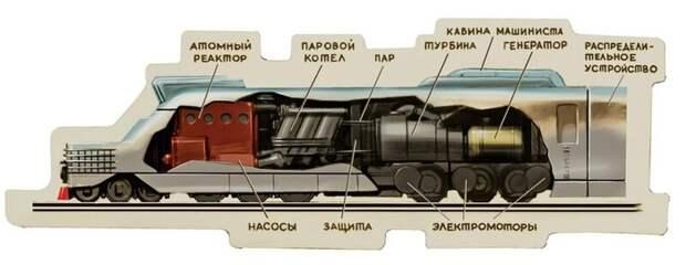 Схема локомотива мегапоезда. /Фото: miraes.ru