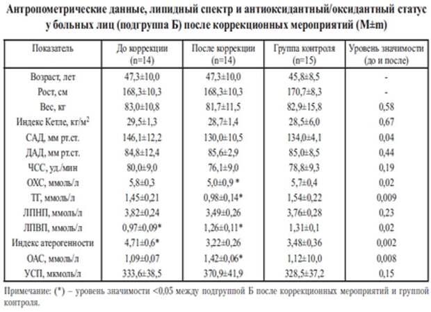 Клиническое исследование БАД Pharmanex (NuSkin) к обсуждению