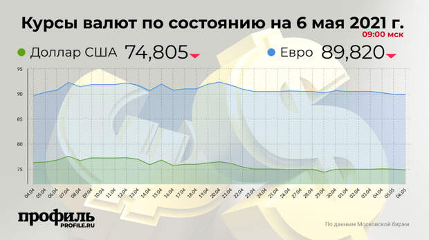 Доллар опустился до 74,805 рубля