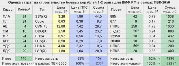 Новейшие корабли для флота РФ — вызов времени