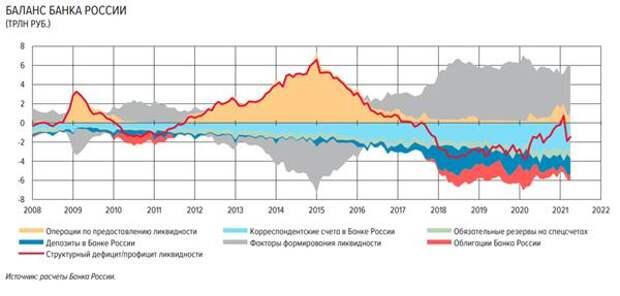 Структурный профицит ликвидности банковского сектора в марте снизился