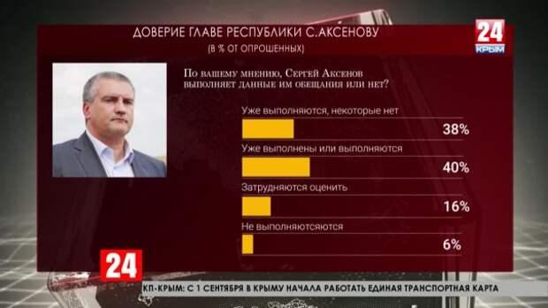 Мнение социолога: больше 80% крымчан видят позитивные изменения на полуострове