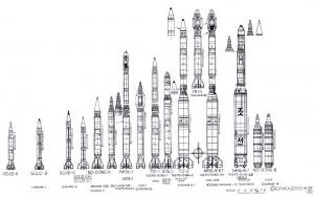 История ракетной программы КНДР