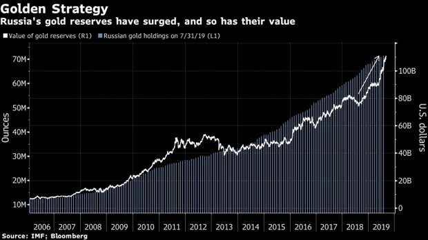 Золотой запас РФ превысил 100 млрд.! Надо было продавать на пике...