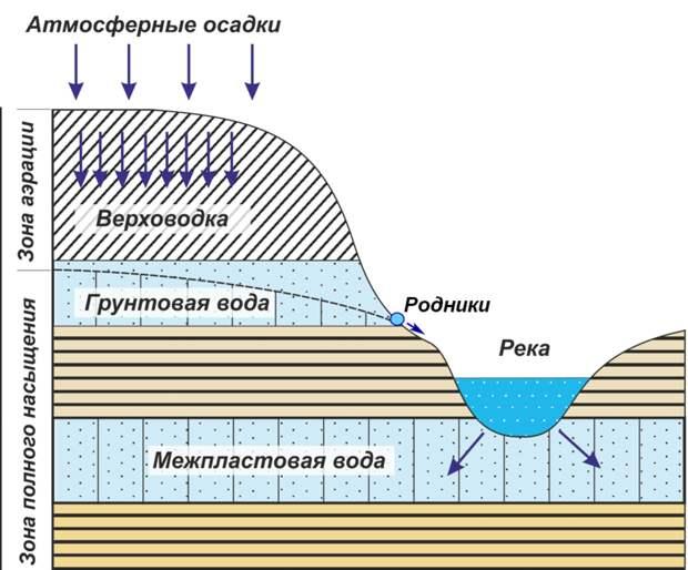 Почему реки не пересыхают зимой, и как работают ГЭС, когда вода покрыта льдом