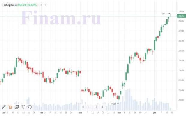новый пик Сбера - 287,74 рубля