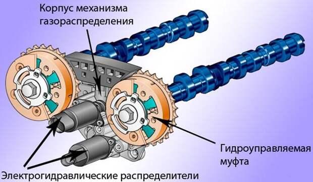 изменение фаз газораспределения с помощью гидроуправляемой муфты