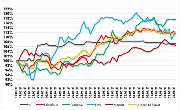 График изменения стоимости акций