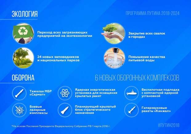 Инфографика программы Владимира Путина на 2018-2024 год
