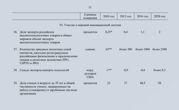 Итоги 10-летней программы инновационного развития России. Ордена и медали вручены, а результатов нет