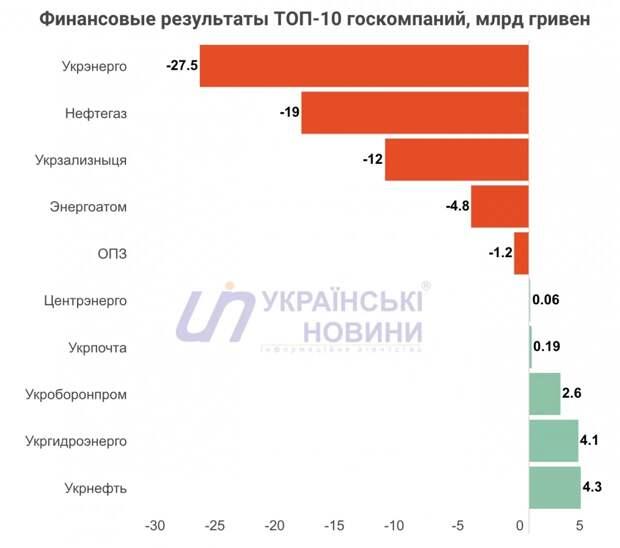 «Экономическое чудо» Украины: половина госкомпаний понесла огромные убытки