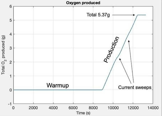 Perseverance постарался: Кислорода на Марсе стало почти на 6 граммов больше
