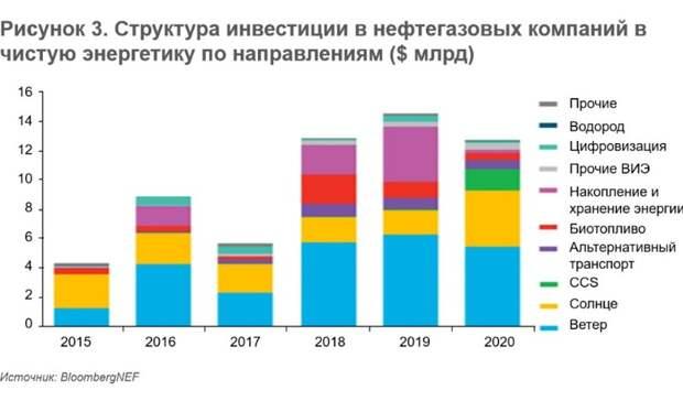 Глобальные инвестиции вэнергопереход: кризис непомеха
