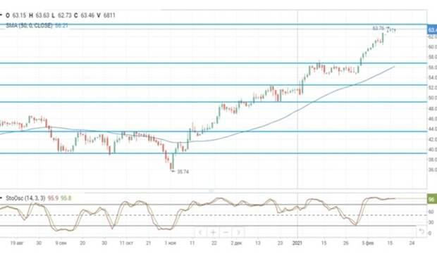 Снижение добычи вТехасе поддерживает нефтяные цены