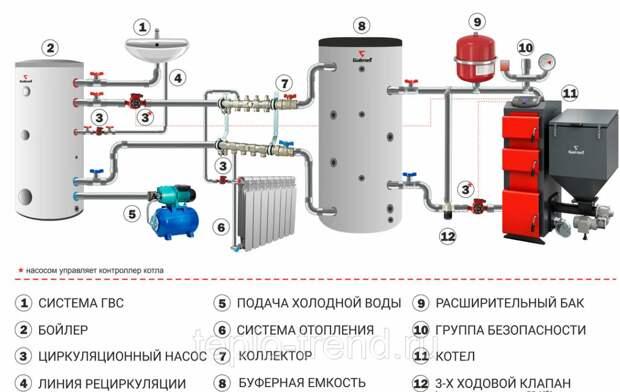 Устновка буферной емкость отопления