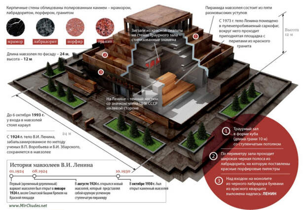 Схема мавзолея / Фото: arhivach.ng