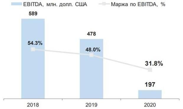 "Выручка ""Распадской"" уменьшилась за 2020 год на 38%"