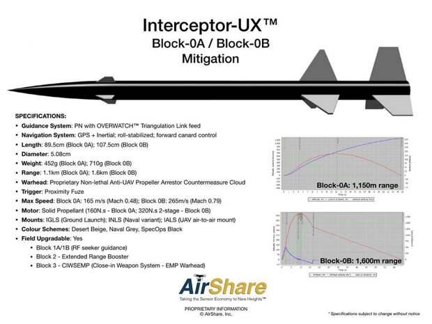 Технические характеристики ракет-перехватчиков. armyrecognition.com - Interceptor-UX: ракета без «последствий» | Warspot.ru