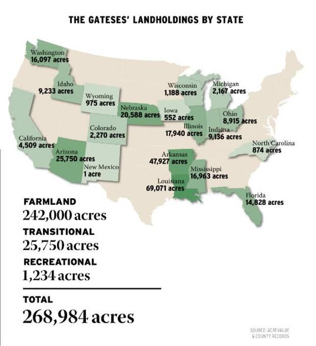 Билл Гейтс стал крупнейшим владельцем сельхозугодий Америки