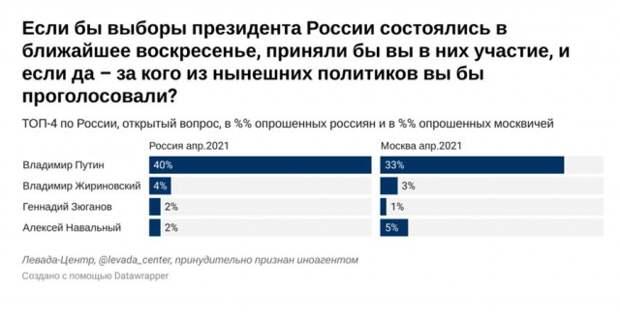 Всероссийский опрос проведен 22–28 апреля 2021 года по репрезентативной всероссийской выборке городского и сельского населения объемом 1614 человек в возрасте от 18 лет и старше в 137 населенных пунктах, 50 субъектах РФ