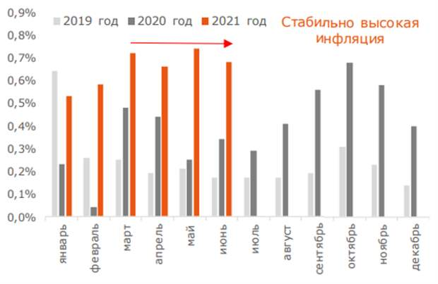 Рост цен на непрод. товары (в %, м/