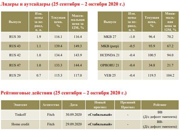 ФИНАМ: Еженедельный обзор: Долларовый долг ЕМ провел достаточно волатильную неделю