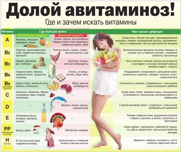 http://www.sovety.in.ua/wp-content/uploads/2013/06/avitaminoz.jpg