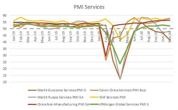 Индексы сферы услуг по отдельным странам/регионам