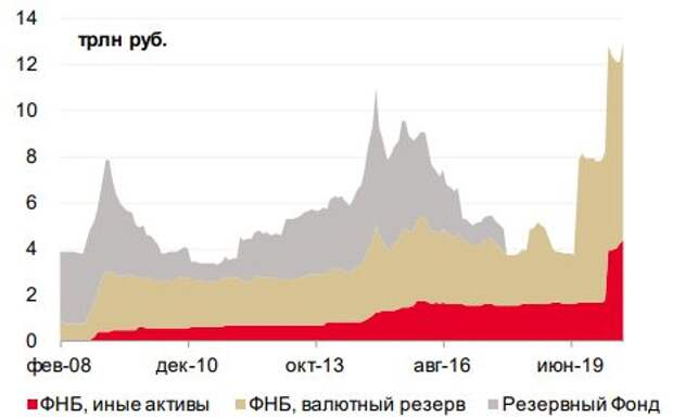 Объем валютных сбережений достаточен для операции своп с ЦБ РФ