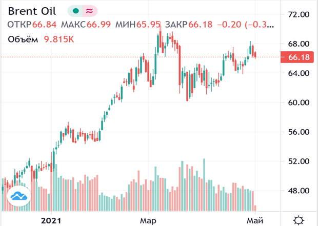 Цены на нефть снижаются на фоне проблем в Индии