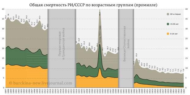 смертность-РИ-СССР-1897-1965-гг