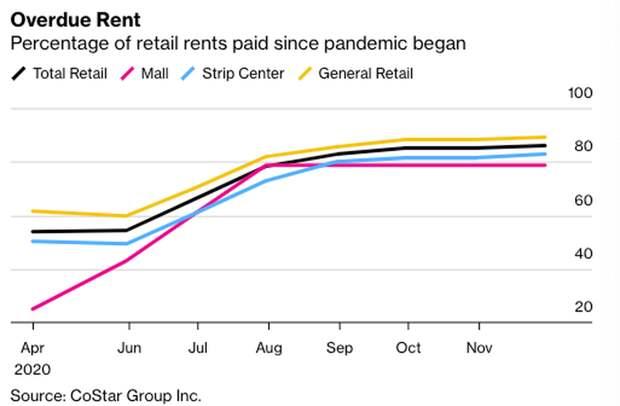 США: Просрочка аренды торговыми компаниями превысила ВВП многих стран