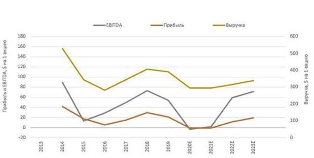 Динамика операционных показателей энергетических компаний