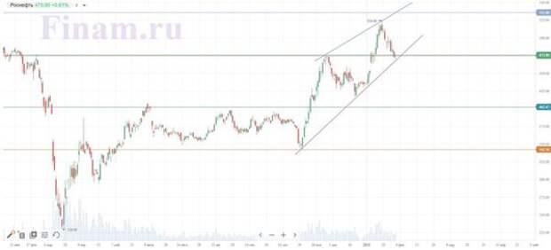 Теханализ акций Роснефти