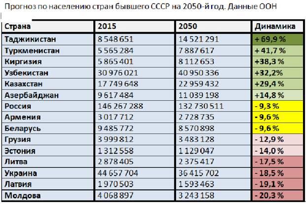 Какой станет численность населения стран бывшего СССР к 2050 году