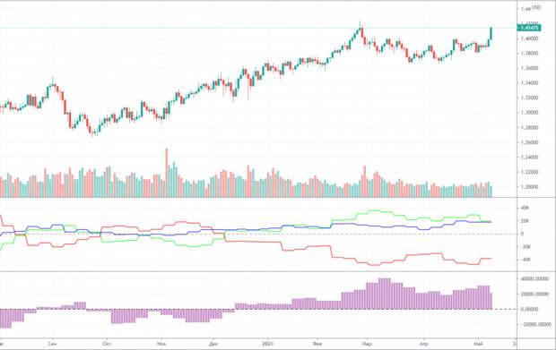 Прогноз и торговые сигналы по GBP/USD на 12 мая. Детальный разбор вчерашних рекомендаций и движения пары в течение дня.