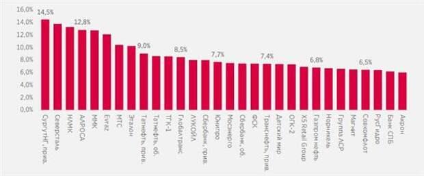 Топ-30 компаний по размеру дивидендной доходности в следующие 12 месяцев