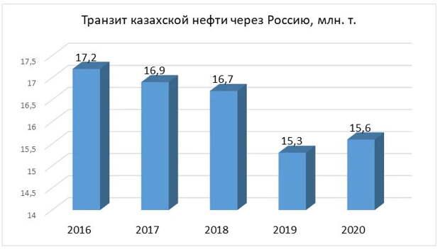 «Только по мировым ценам»: что мешает поставкам нефти из Казахстана в Беларусь