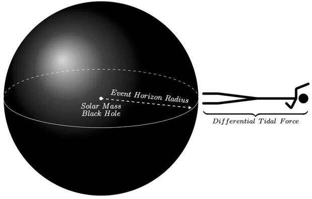 Физики: существует способ, позволяющий человеку «безопасно» попасть в черную дыру