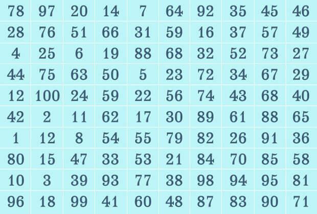 Таблица предсказаний - просто загадай число
