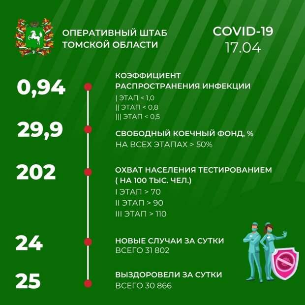 Коронавирус. Данные на 17 апреля
