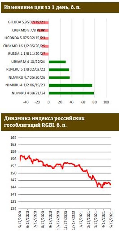 ФИНАМ: ЦБ РФ не ждет замедления годовой инфляции раньше осени