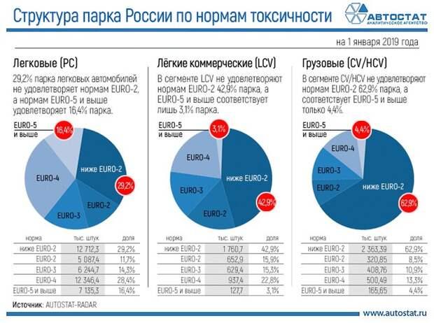 Что тут запрещать? «Грязных» машин в России намного больше, чем «чистых»