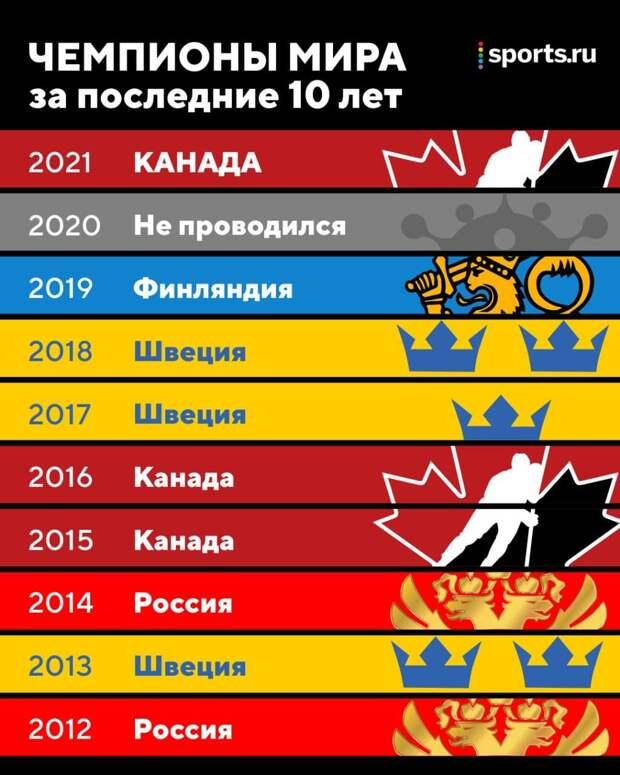 Канада выиграла ЧМ, Пол выстоял в бою с Мейвезером, Федерер снялся с РГ, Медведев в четвертьфинале, 21-летняя Рыбакина выбила Серену, форма Украины возмутила Госдуму и другие новости
