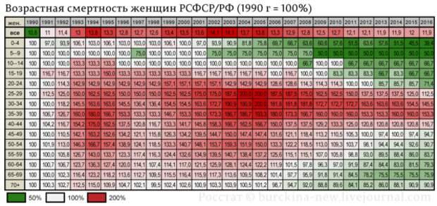 """Сколько миллионов """"не вписались в рынок"""" по Чубайсу-Гайдару?"""