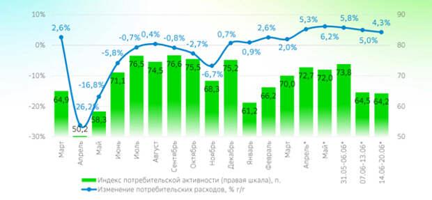 """В """"нерабочую неделю""""потребительская активность в Москве сократилась"""