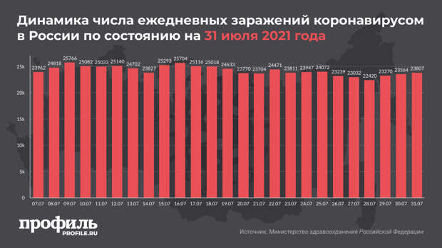 За сутки в России выявили 23807 новых случаев COVID-19