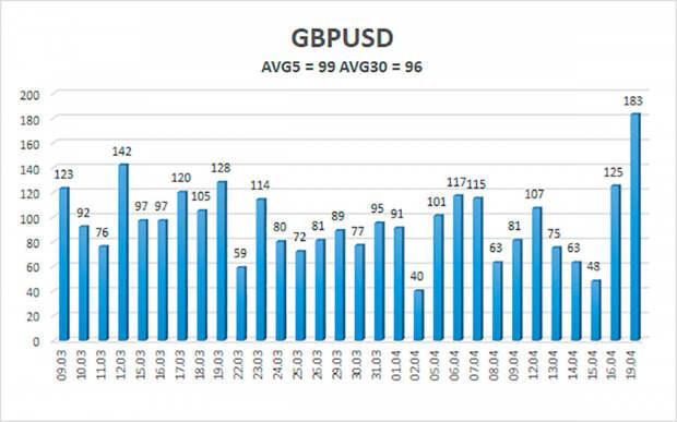 Обзор пары GBP/USD. 20 апреля. «Похороны» доллара США проходят и в паре с британским фунтом.